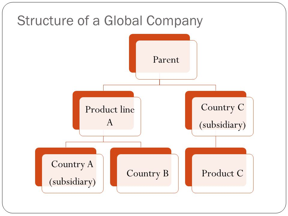 Structure of a Global Company Parent Product line A Country A (subsidiary ) Country B Country C (subsidiary ) Product C