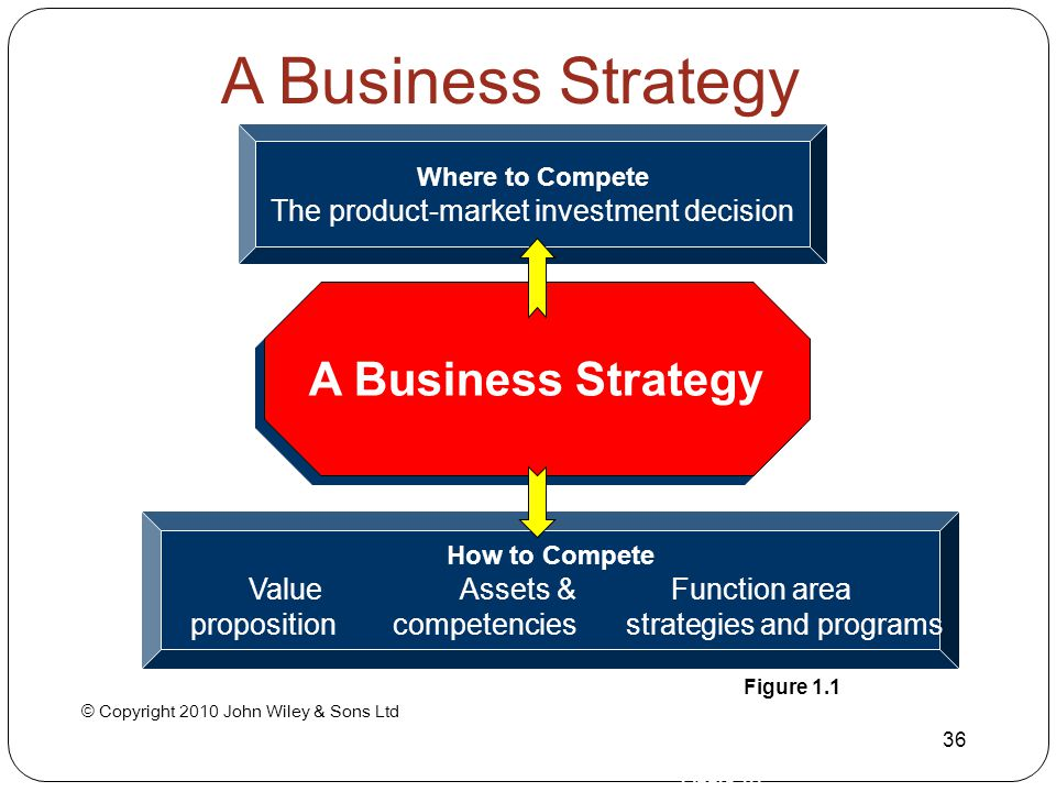 © Copyright 2010 John Wiley & Sons Ltd 36 A Business Strategy Where to Compete The product-market investment decision How to Compete ValueAssets &Func