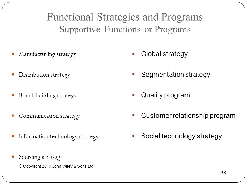 © Copyright 2010 John Wiley & Sons Ltd 38 Functional Strategies and Programs Supportive Functions or Programs Manufacturing strategy Distribution stra