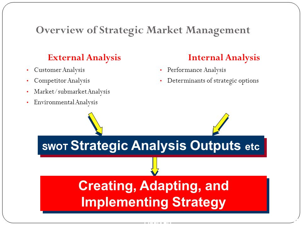 PPT 1-40 Overview of Strategic Market Management External Analysis Customer Analysis Competitor Analysis Market/submarket Analysis Environmental Analy