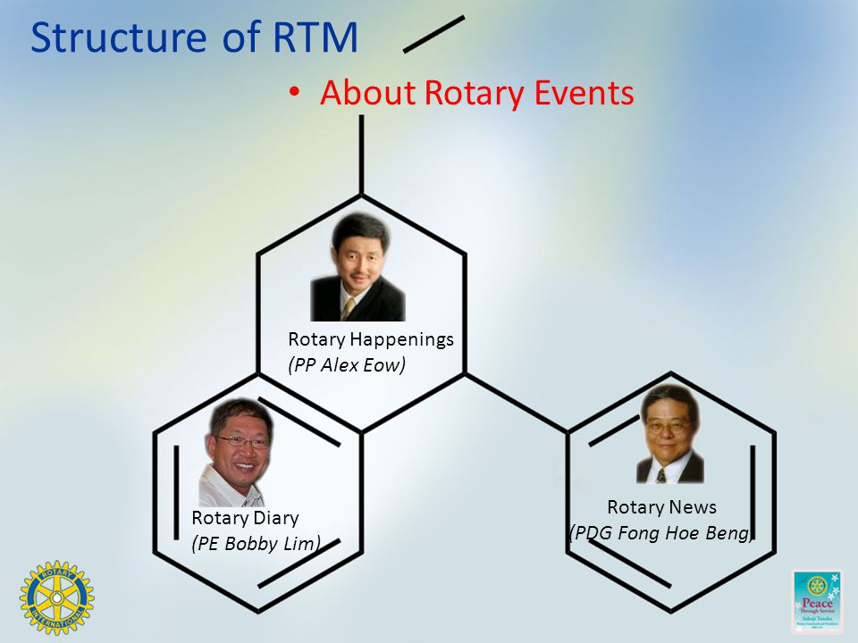 Structure of RTM About Rotary Events Rotary Happenings (PP Alex Eow) Rotary Diary (PE Bobby Lim) Rotary News (PDG Fong Hoe Beng)