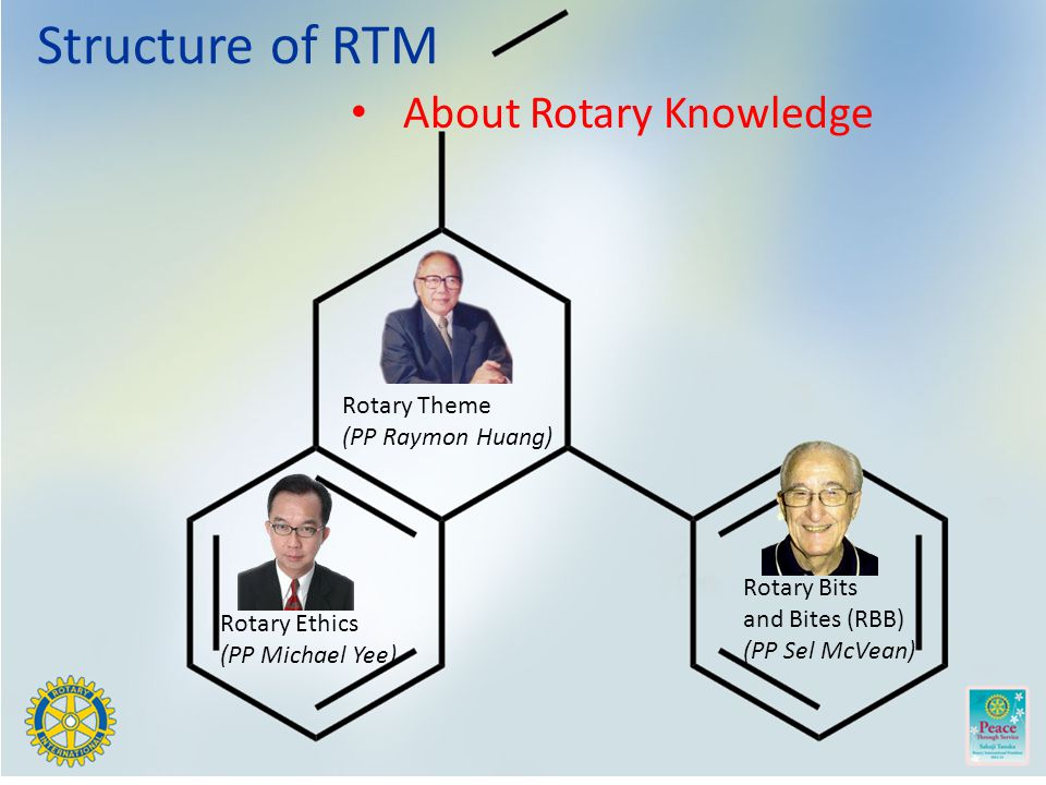 About Rotary Knowledge Structure of RTM Rotary Ethics (PP Michael Yee) Rotary Theme (PP Raymon Huang) Rotary Bits and Bites (RBB) (PP Sel McVean)