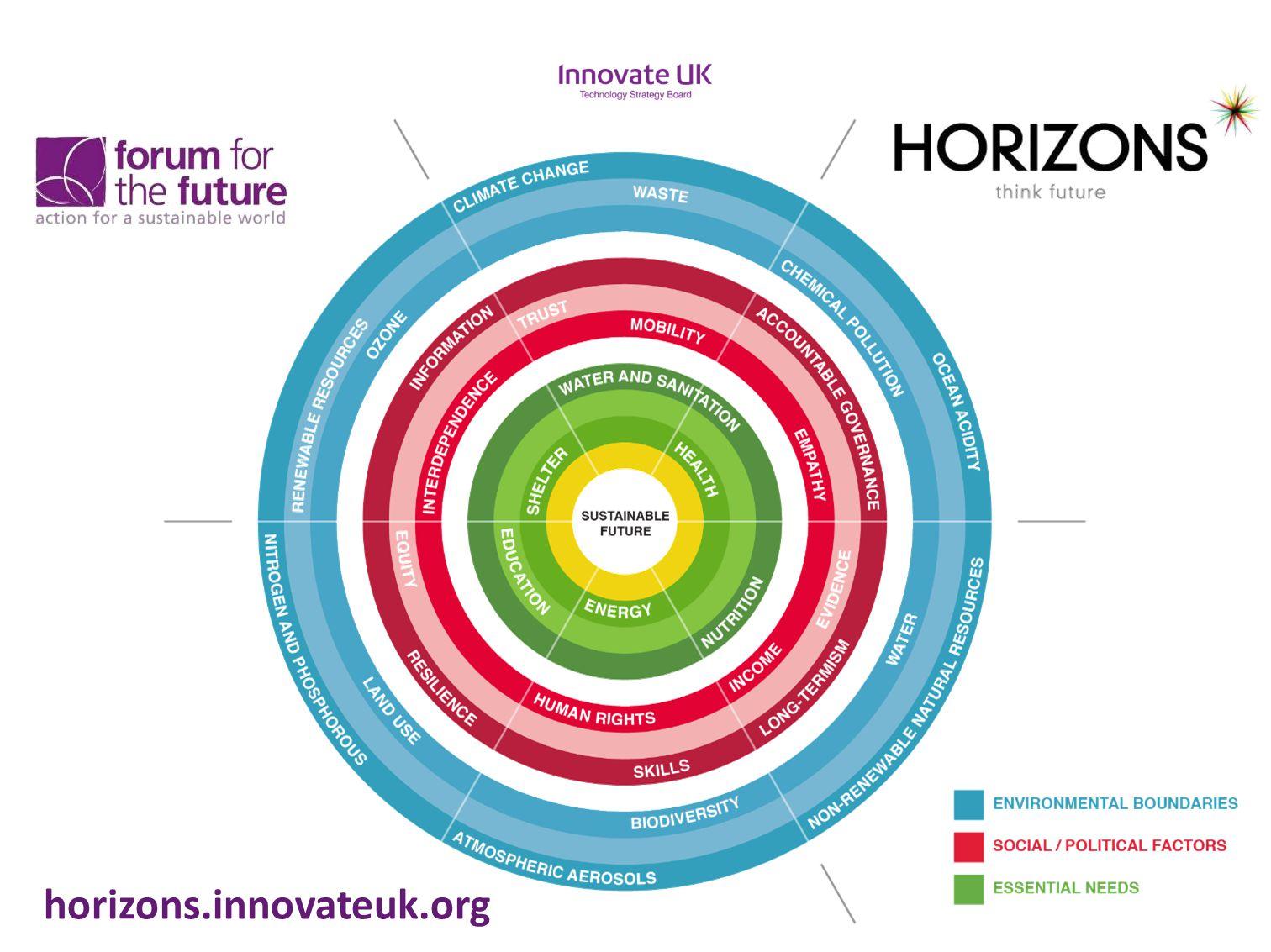 horizons.innovateuk.org