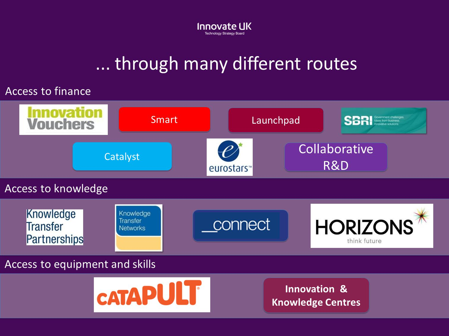 ... through many different routes Collaborative R&D Smart Launchpad Innovation & Knowledge Centres Catalyst Access to finance Access to knowledge Acce