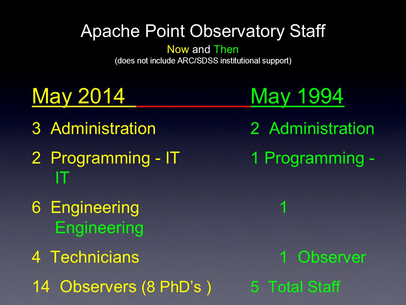 Apache Point Observatory Staff Now and Then (does not include ARC/SDSS institutional support) May 2014May 1994 3 Administration2 Administration 2 Prog