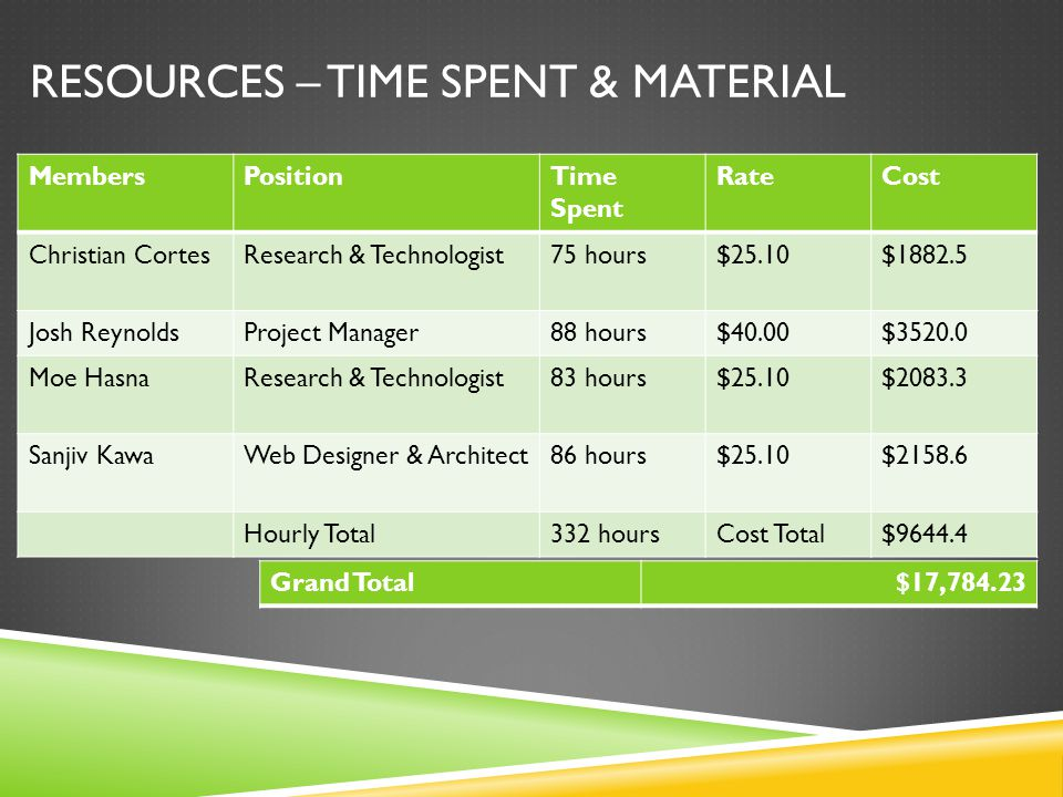 MembersPositionTime Spent RateCost Christian CortesResearch & Technologist75 hours$25.10$1882.5 Josh ReynoldsProject Manager88 hours$40.00$3520.0 Moe HasnaResearch & Technologist83 hours$25.10$2083.3 Sanjiv KawaWeb Designer & Architect86 hours$25.10$2158.6 Hourly Total332 hoursCost Total$9644.4 Grand Total$17,784.23