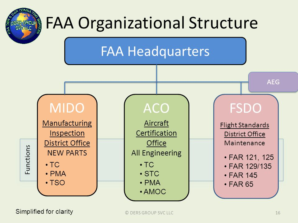 Functions FAA Organizational Structure © DERS GROUP SVC LLC16 FAA Headquarters MIDO ACOFSDO Manufacturing Inspection District Office NEW PARTS Aircraf