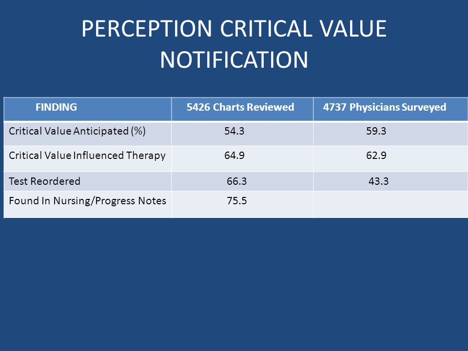 PERCEPTION CRITICAL VALUE NOTIFICATION FINDING 5426 Charts Reviewed 4737 Physicians Surveyed Critical Value Anticipated (%) 54.3 59.3 Critical Value Influenced Therapy 64.9 62.9 Test Reordered 66.3 43.3 Found In Nursing/Progress Notes 75.5