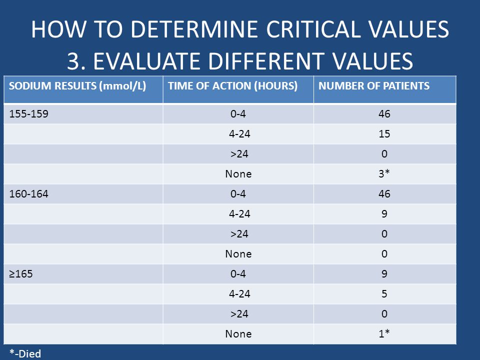 HOW TO DETERMINE CRITICAL VALUES 3.