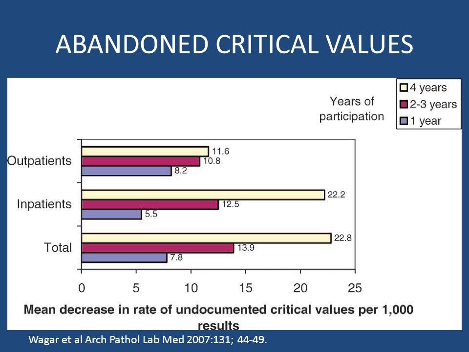 ABANDONED CRITICAL VALUES Wagar et al Arch Pathol Lab Med 2007:131; 44-49.