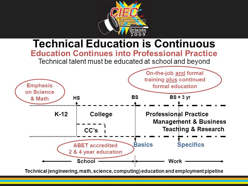Technical Education is Continuous Technical talent must be educated at school and beyond Education Continues into Professional Practice School Work Te