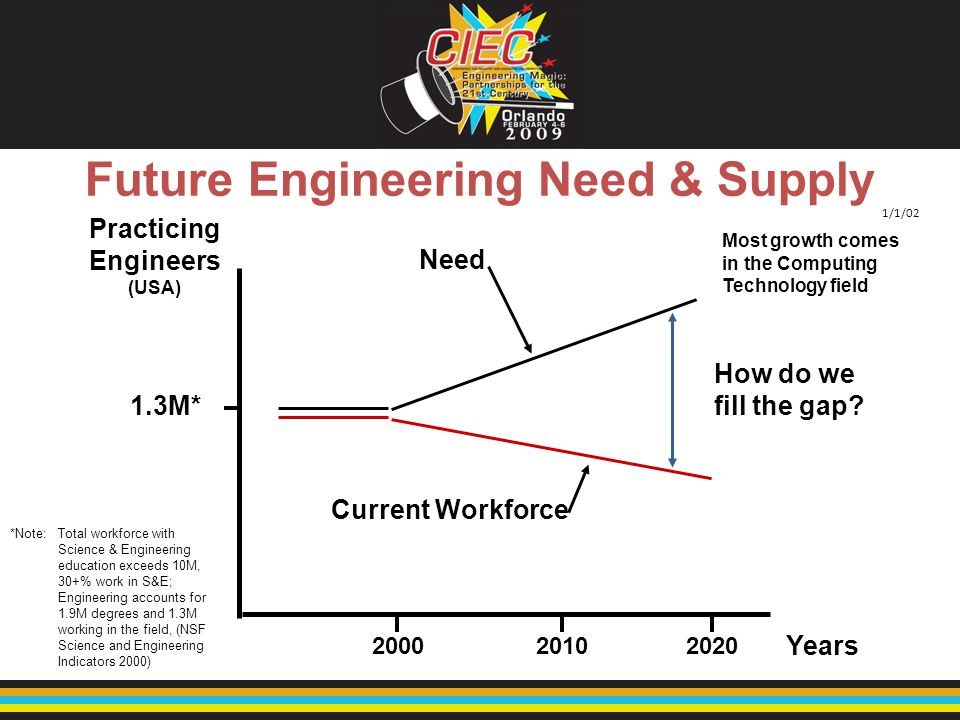 Future Engineering Need & Supply *Note: Total workforce with Science & Engineering education exceeds 10M, 30+% work in S&E; Engineering accounts for 1