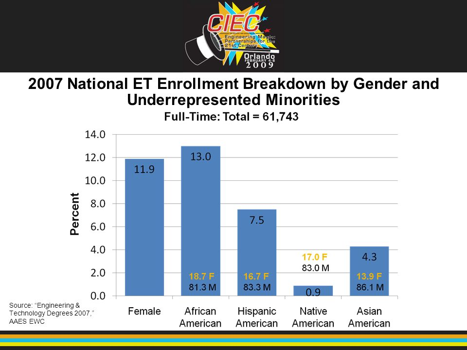 "2007 National ET Enrollment Breakdown by Gender and Underrepresented Minorities Source: ""Engineering & Technology Degrees 2007,"" AAES EWC"