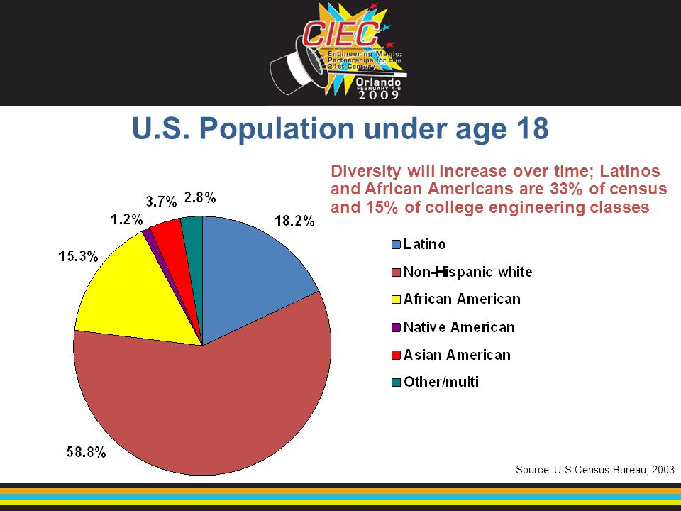 U.S. Population under age 18 Source: U.S Census Bureau, 2003 Diversity will increase over time; Latinos and African Americans are 33% of census and 15