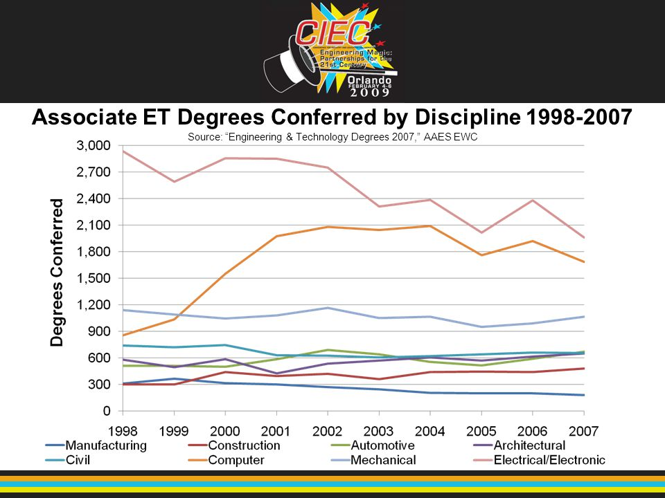 "Associate ET Degrees Conferred by Discipline 1998-2007 Source: ""Engineering & Technology Degrees 2007,"" AAES EWC"