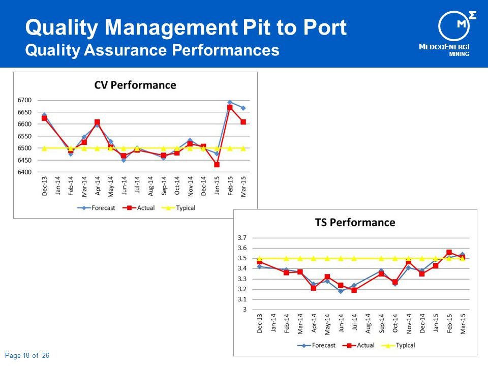 M EDCO E NERG I MINING Page 18 of 26 Quality Management Pit to Port Quality Assurance Performances