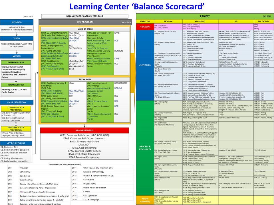 Learning Center 'Balance Scorecard'