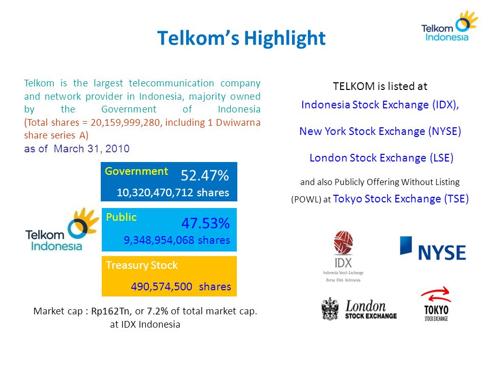 Telkom's Highlight Telkom is the largest telecommunication company and network provider in Indonesia, majority owned by the Government of Indonesia (Total shares = 20,159,999,280, including 1 Dwiwarna share series A) as of March 31, 2010 Government Public 52.47% 10,320,470,712 shares Treasury Stock 490,574,500 shares 47.53% 9,348,954,068 shares Rp162Tn 7.2% Market cap : Rp162Tn, or 7.2% of total market cap.