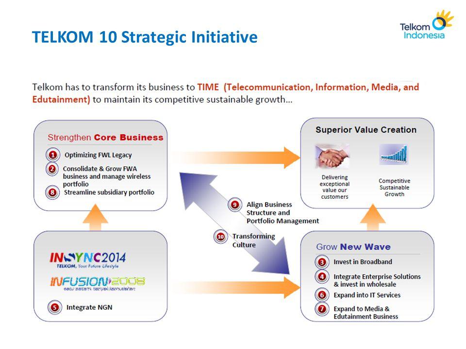 TELKOM 10 Strategic Initiative
