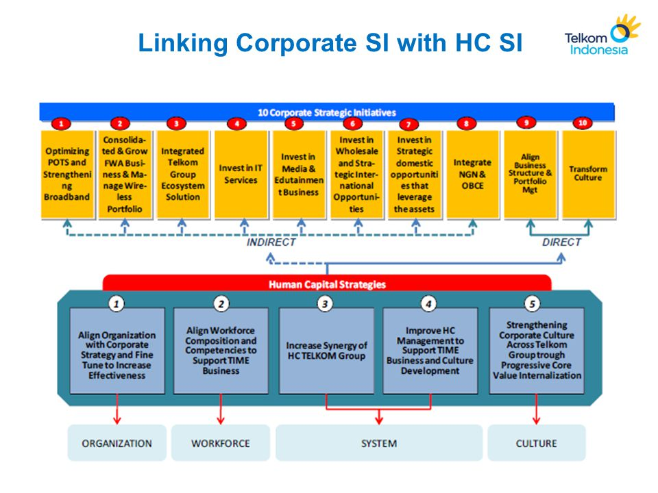 Linking Corporate SI with HC SI