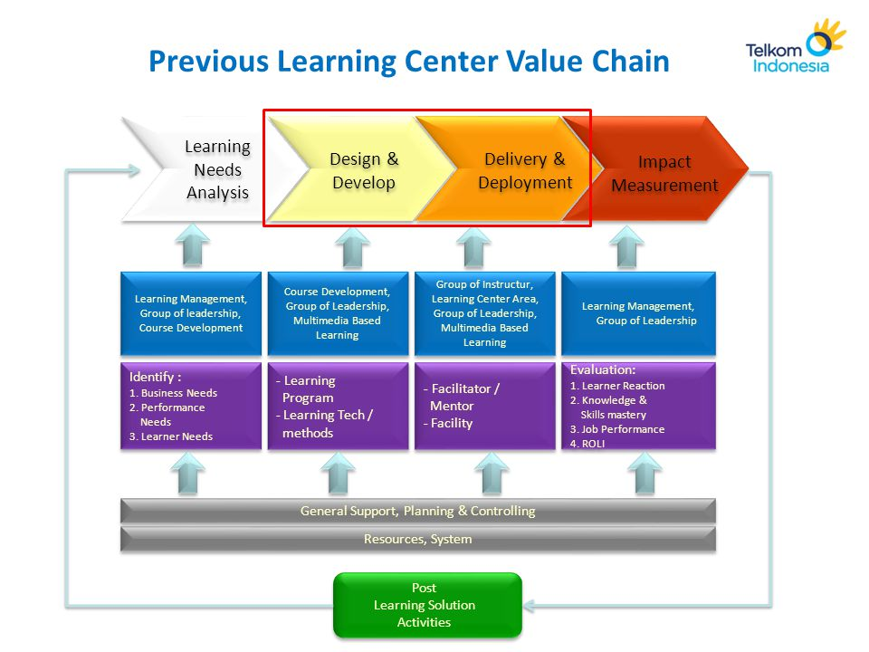 Learning Solution Business Need Misalignment of Business Need vs. Learning Solution