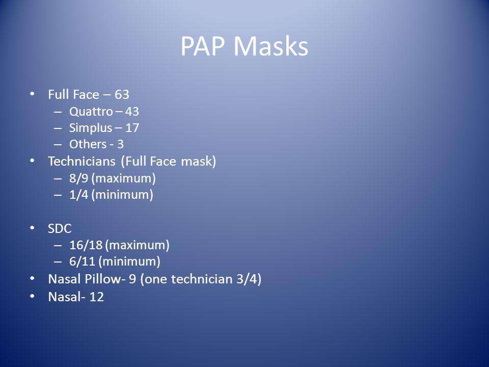 PAP Masks Full Face – 63 – Quattro – 43 – Simplus – 17 – Others - 3 Technicians (Full Face mask) – 8/9 (maximum) – 1/4 (minimum) SDC – 16/18 (maximum)