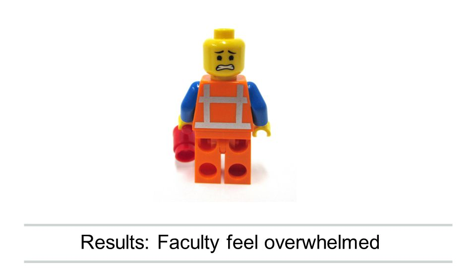 Results: Faculty feel overwhelmed