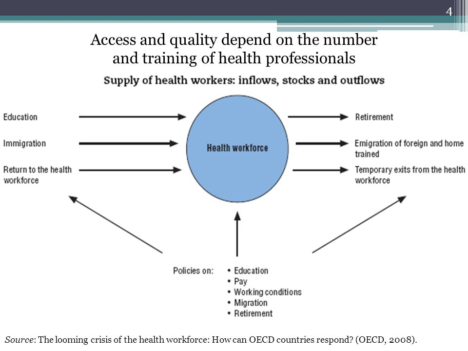 Access and quality depend on the number and training of health professionals Source: The looming crisis of the health workforce: How can OECD countries respond.
