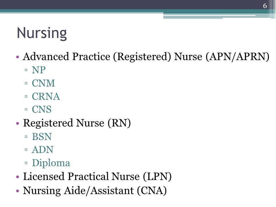 Nursing Advanced Practice (Registered) Nurse (APN/APRN) ▫NP ▫CNM ▫CRNA ▫CNS Registered Nurse (RN) ▫BSN ▫ADN ▫Diploma Licensed Practical Nurse (LPN) Nursing Aide/Assistant (CNA) 6