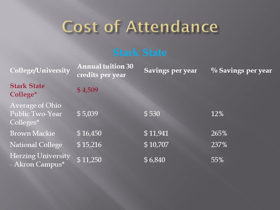 Stark State College/University Annual tuition 30 credits per year Savings per year% Savings per year Stark State College* $ 4,509 Average of Ohio Public Two-Year Colleges* $ 5,039$ 53012% Brown Mackie$ 16,450$ 11,941265% National College$ 15,216$ 10,707237% Herzing University - Akron Campus* $ 11,250$ 6,84055%