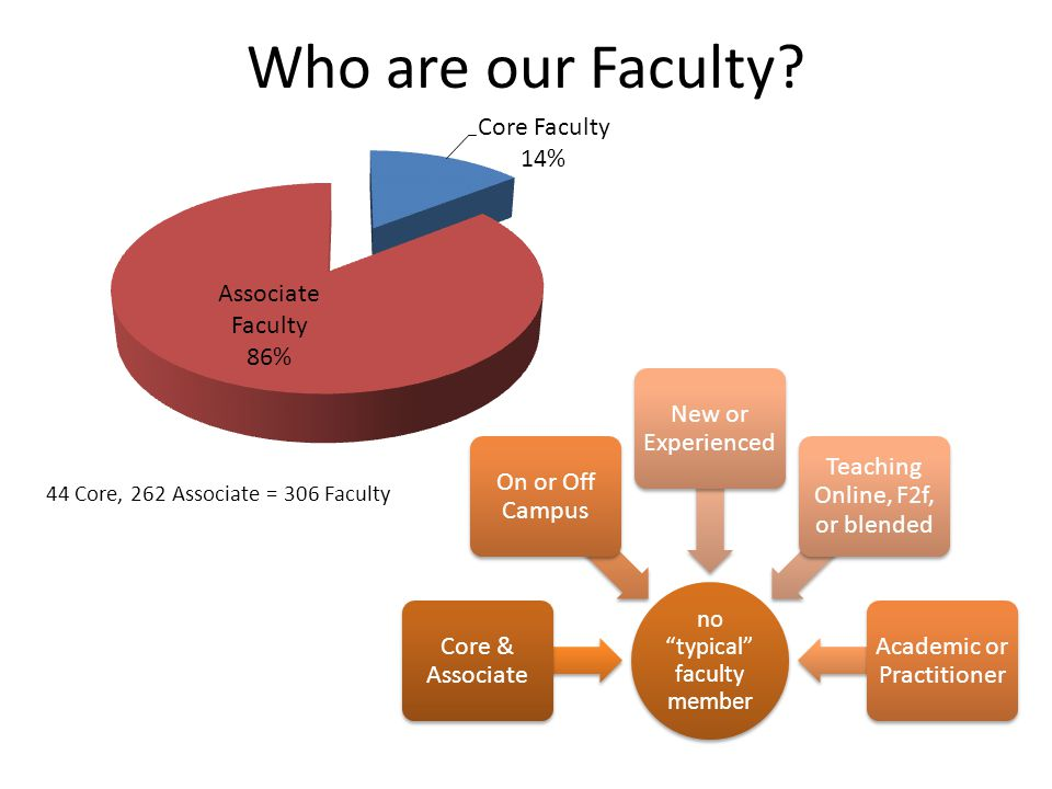 Who are our Faculty.