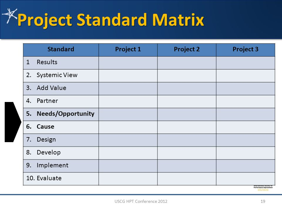 Project Standard Matrix StandardProject 1Project 2Project 3 1Results 2.Systemic View 3.Add Value 4.Partner 5.Needs/Opportunity 6.Cause 7.Design 8.Develop 9.Implement 10.Evaluate 19USCG HPT Conference 2012
