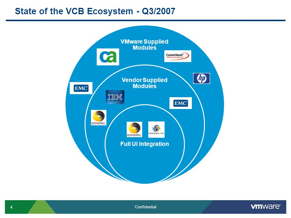 4 Confidential VMware Supplied Modules Vendor Supplied Modules Full UI Integration State of the VCB Ecosystem - Q3/2007