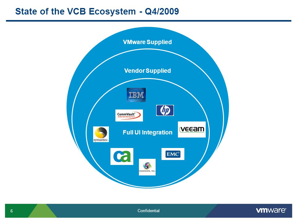 6 Confidential VMware Supplied Vendor Supplied Full UI Integration State of the VCB Ecosystem - Q4/2009