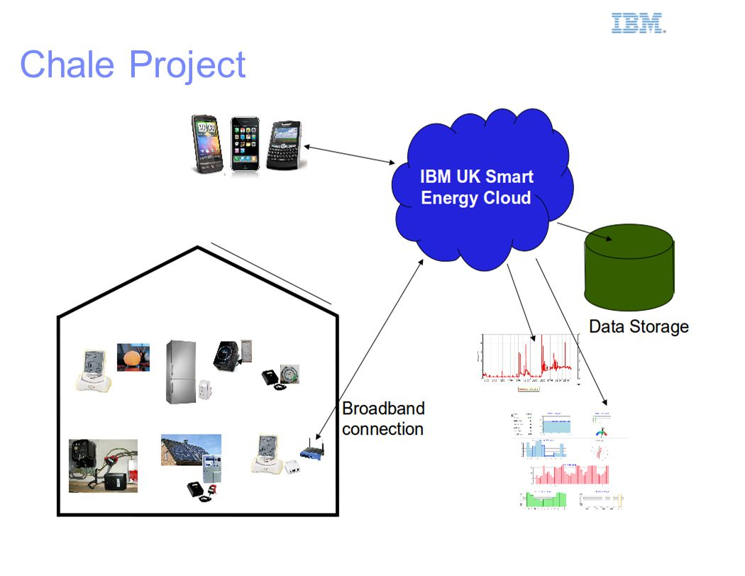 IBM Smarter Planet 14 Chale Project
