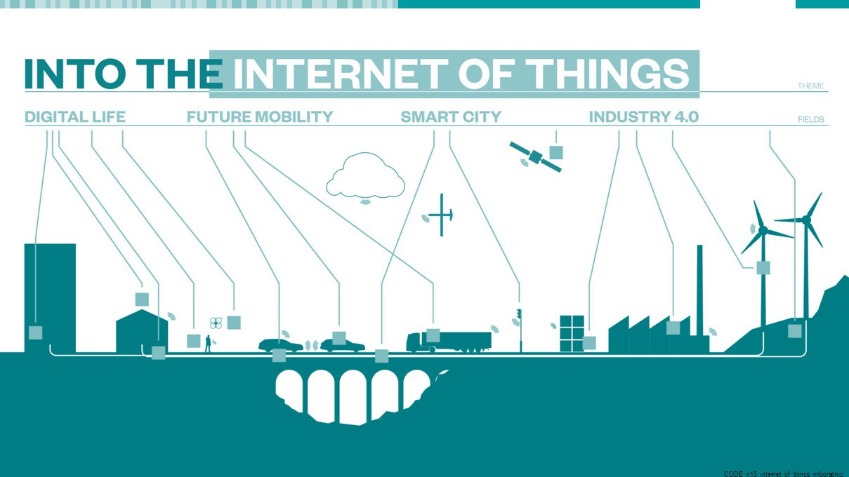 Internet of Things 3 CODE_n15_internet_of_things_infographic