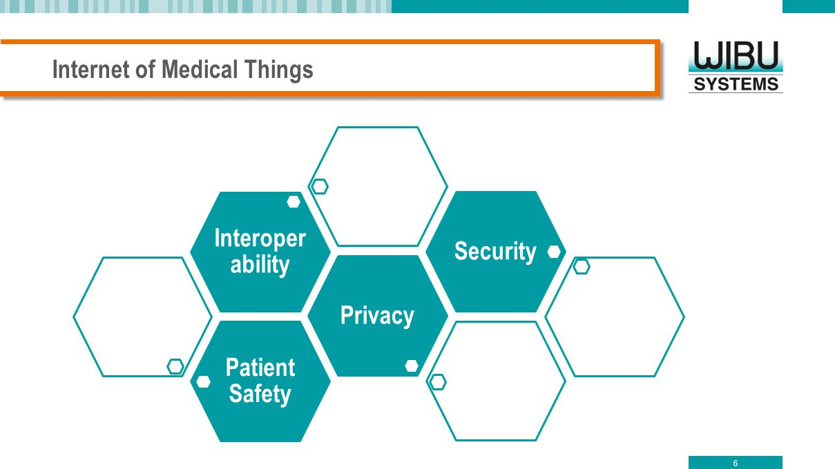 Internet of Medical Things 6 Patient Safety Privacy Interoper ability Security
