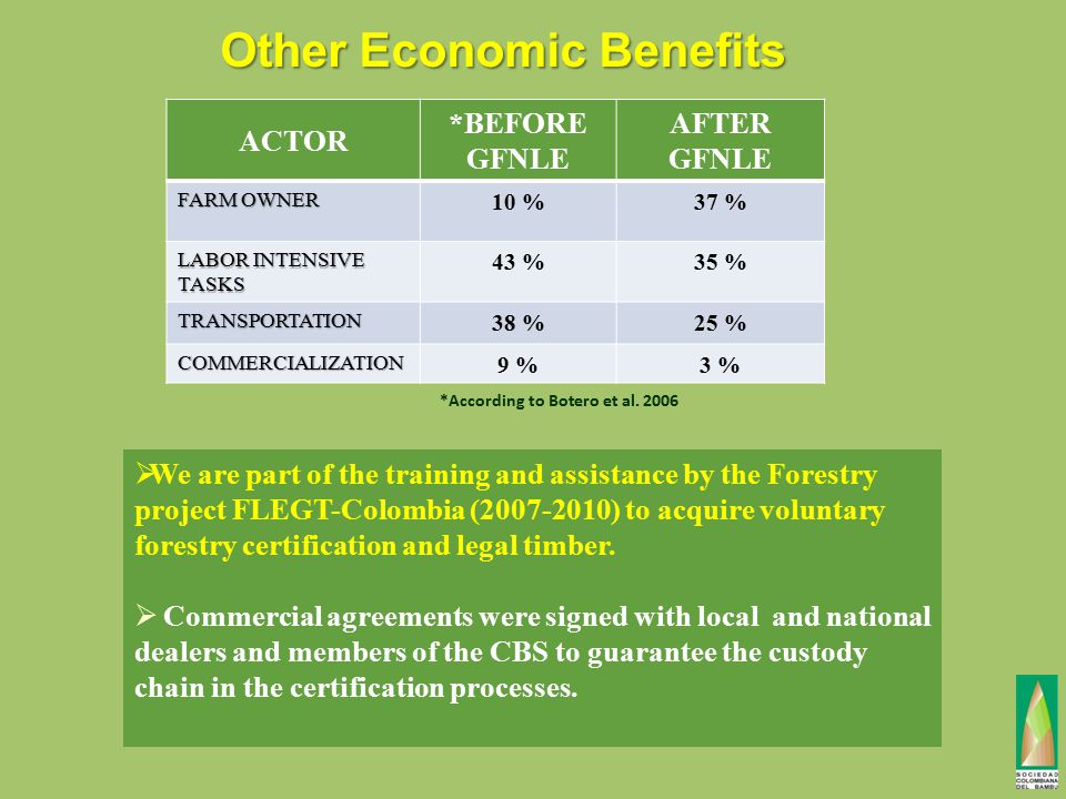 Other Economic Benefits ACTOR *BEFORE GFNLE AFTER GFNLE FARM OWNER 10 %37 % LABOR INTENSIVE TASKS 43 %35 % TRANSPORTATION 38 %25 % COMMERCIALIZATION 9 %3 % *According to Botero et al.