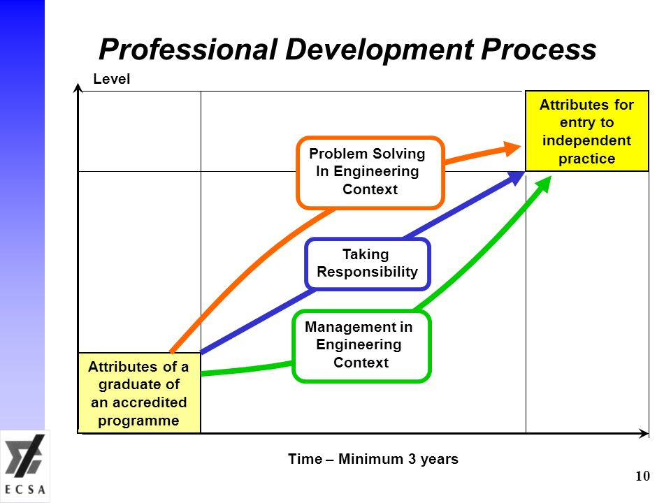 Professional Development Process Attributes of a graduate of an accredited programme Attributes for entry to independent practice Taking Responsibility Management in Engineering Context Problem Solving In Engineering Context Time – Minimum 3 years Level 10