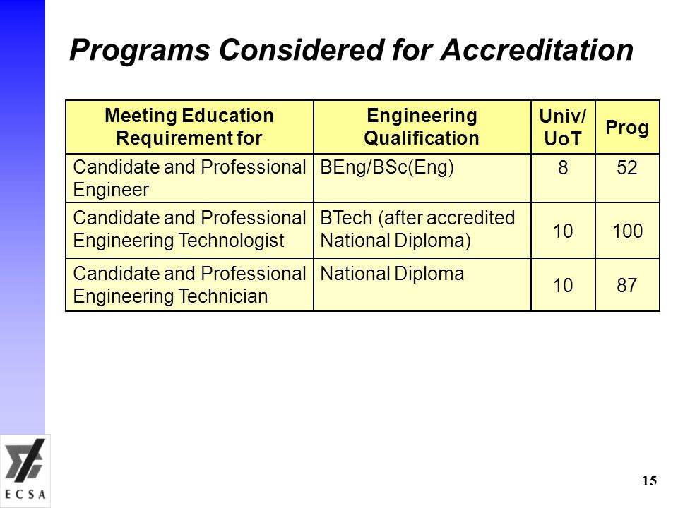 Programs Considered for Accreditation Candidate and Professional Engineer BEng/BSc(Eng) Meeting Education Requirement for Engineering Qualification Candidate and Professional Engineering Technologist BTech (after accredited National Diploma) Candidate and Professional Engineering Technician National Diploma 8 Univ/ UoT 10 52 Prog 100 87 15