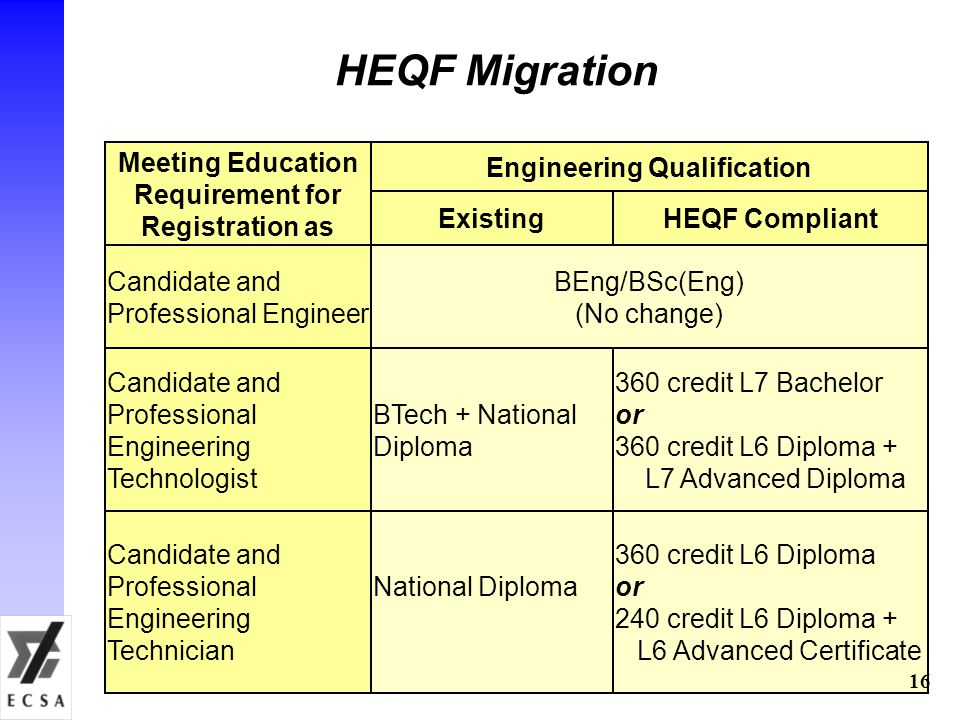 HEQF Migration Candidate and Professional Engineer BEng/BSc(Eng) (No change) Meeting Education Requirement for Registration as Engineering Qualification Candidate and Professional Engineering Technologist BTech + National Diploma Candidate and Professional Engineering Technician National Diploma ExistingHEQF Compliant 360 credit L7 Bachelor or 360 credit L6 Diploma + L7 Advanced Diploma 360 credit L6 Diploma or 240 credit L6 Diploma + L6 Advanced Certificate 16
