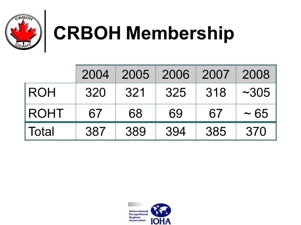 CRBOH Membership 20042005200620072008 ROH320321325318~305 ROHT67686967~ 65 Total387389394385370