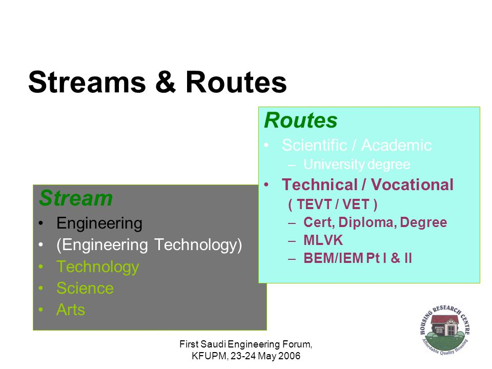 First Saudi Engineering Forum, KFUPM, 23-24 May 2006 Streams & Routes Stream Engineering (Engineering Technology) Technology Science Arts Routes Scientific / Academic –University degree Technical / Vocational ( TEVT / VET ) –Cert, Diploma, Degree –MLVK –BEM/IEM Pt I & II