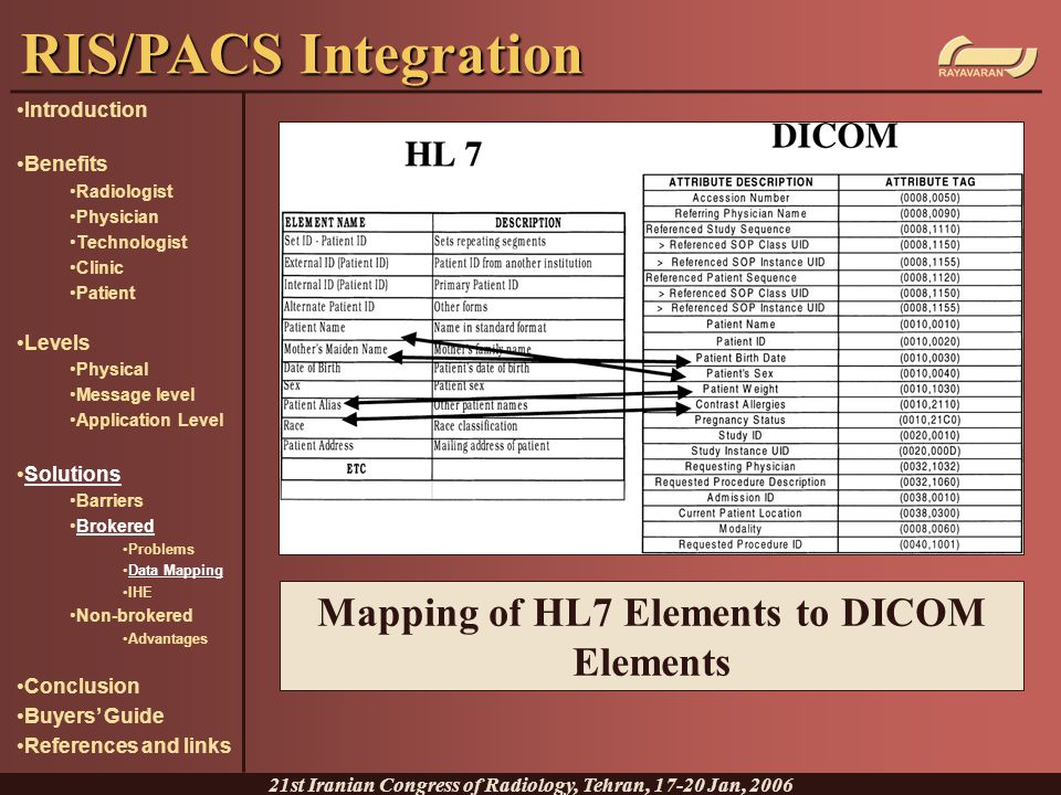 Mapping of HL7 Elements to DICOM Elements RIS/PACS Integration 21st Iranian Congress of Radiology, Tehran, 17-20 Jan, 2006 Introduction Benefits Radio