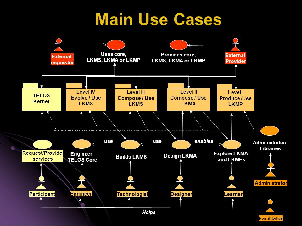 Main Use Cases Facilitator Helps Request/Provide services Participant TELOS Kernel Explore LKMA and LKMEs Design LKMA enables Builds LKMS use Engineer