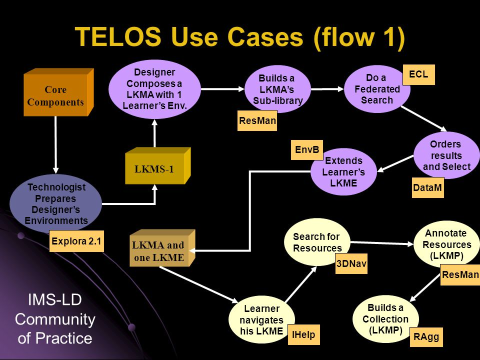 TELOS Use Cases (flow 1) Do a Federated Search ECL Orders results and Select DataM Builds a LKMA's Sub-library ResMan Designer Composes a LKMA with 1 Learner's Env.