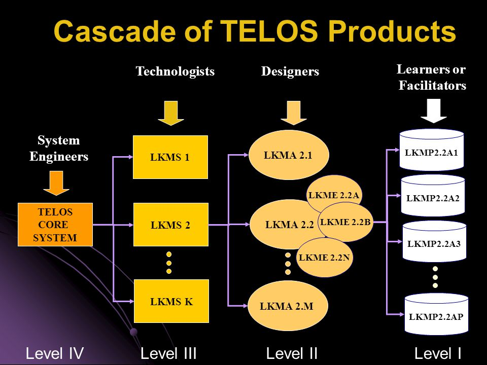Main Use Cases Facilitator Helps Request/Provide services Participant TELOS Kernel Explore LKMA and LKMEs Design LKMA enables Builds LKMS use Engineer TELOS Core use LearnerDesignerTechnologist Engineer Level I Produce /Use LKMP Level lI Compose / Use LKMA Level lII Compose / Use LKMS Level lV Evolve / Use LKMS Administrates Libraries Administrator Uses core, LKMS, LKMA or LKMP External requestor Provides core, LKMS, LKMA or LKMP External Provider