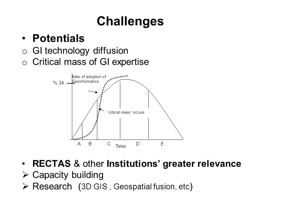 Challenges Potentials o GI technology diffusion o Critical mass of GI expertise RECTAS & other Institutions' greater relevance  Capacity building  R