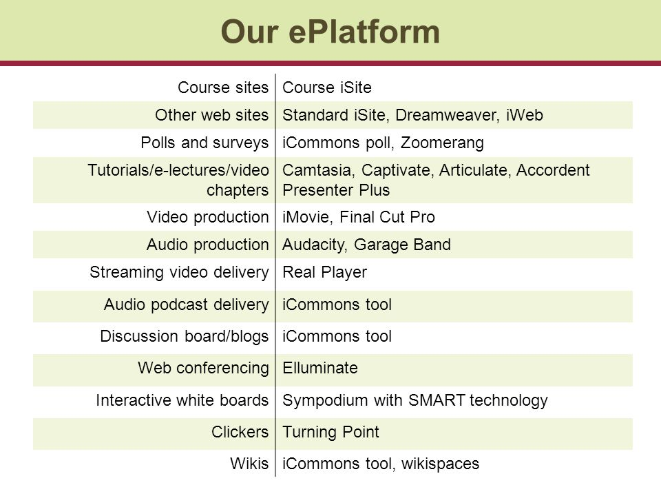 Our ePlatform Course sitesCourse iSite Other web sitesStandard iSite, Dreamweaver, iWeb Polls and surveysiCommons poll, Zoomerang Tutorials/e-lectures