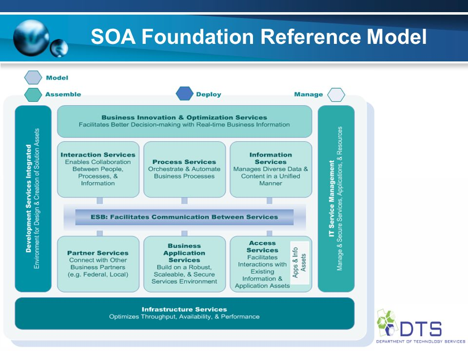 SOA Foundation Reference Model